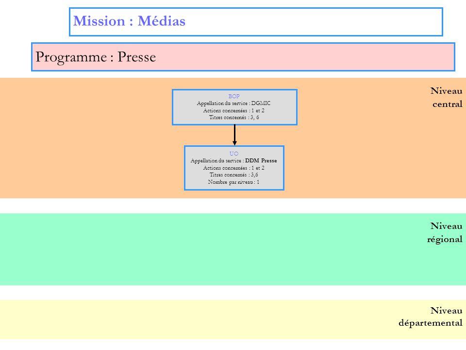 Mission : Médias Programme : Presse Niveau Niveau central régional
