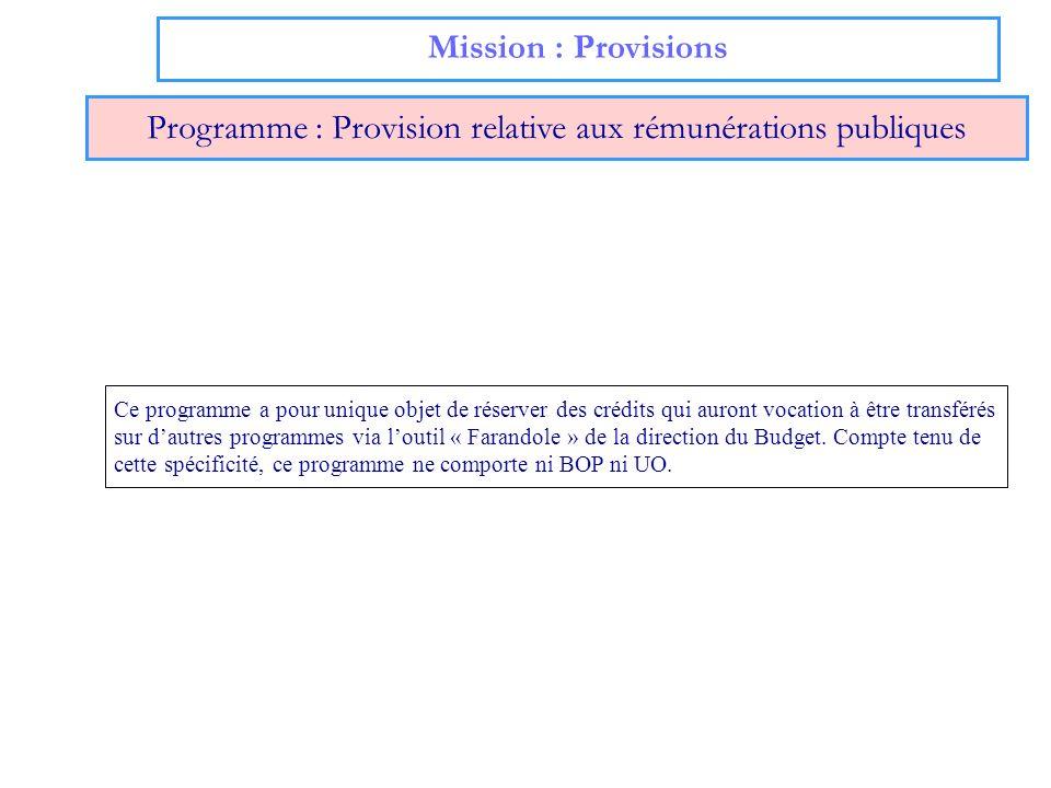 Programme : Provision relative aux rémunérations publiques