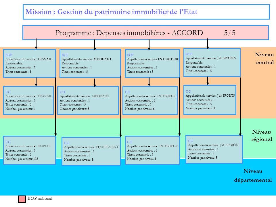 Programme : Dépenses immobilières - ACCORD 5/5