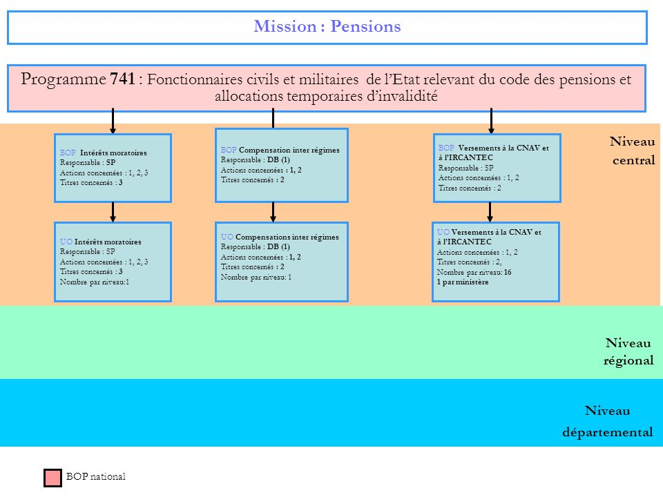 Mission : Pensions