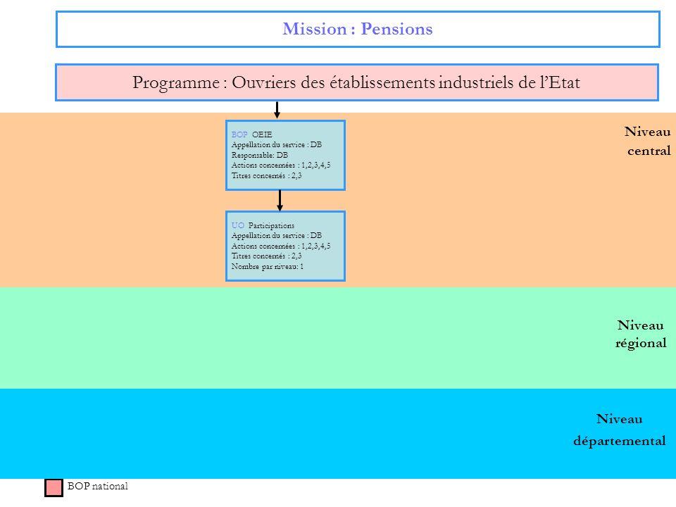 Programme : Ouvriers des établissements industriels de l'Etat