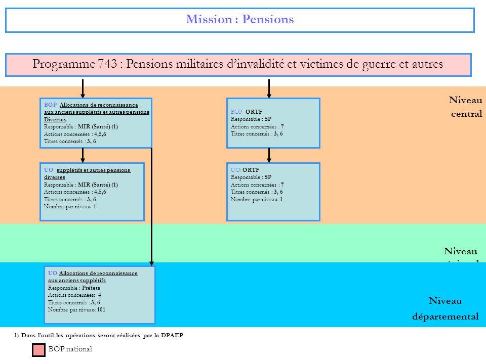 Mission : Pensions Programme 743 : Pensions militaires d'invalidité et victimes de guerre et autres.