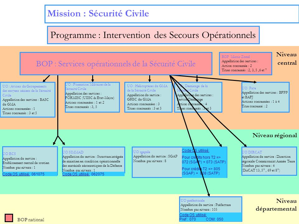 Mission : Sécurité Civile