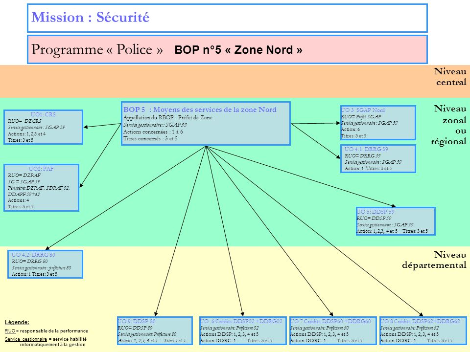 Programme « Police » BOP n°5 « Zone Nord »