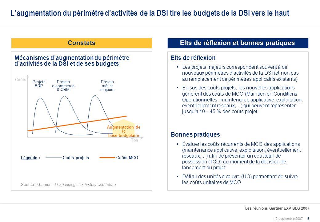 L'augmentation du périmètre d'activités de la DSI tire les budgets de la DSI vers le haut