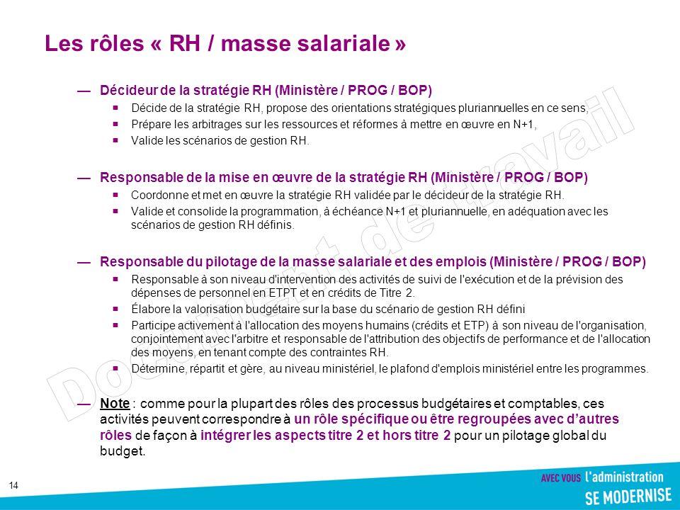Les rôles « RH / masse salariale »