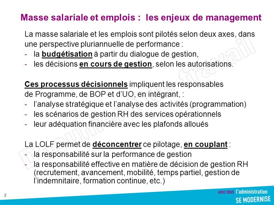 Masse salariale et emplois : les enjeux de management