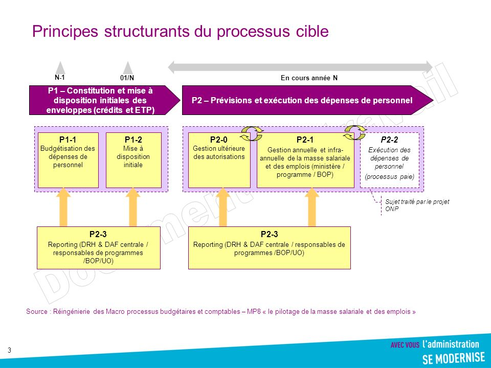 Principes structurants du processus cible