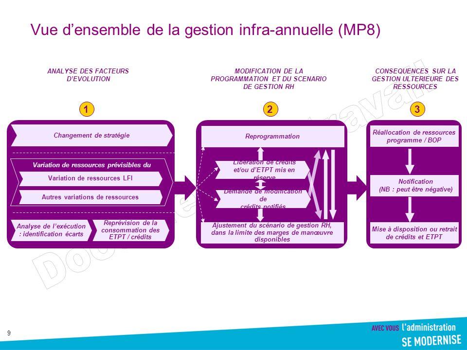 Vue d'ensemble de la gestion infra-annuelle (MP8)
