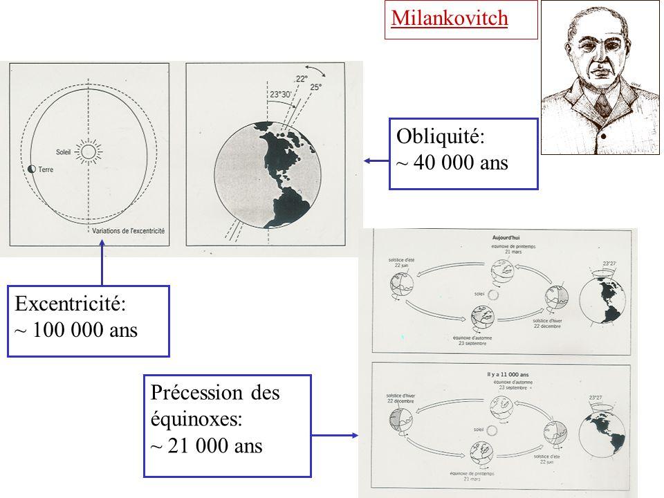 Milankovitch Obliquité: ~ 40 000 ans. Excentricité: ~ 100 000 ans.