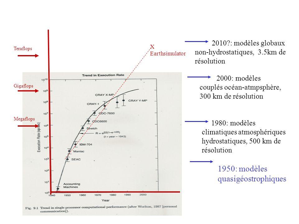 1950: modèles quasigéostrophiques
