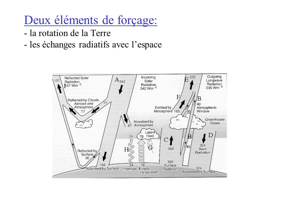 Deux éléments de forçage: - la rotation de la Terre - les échanges radiatifs avec l'espace