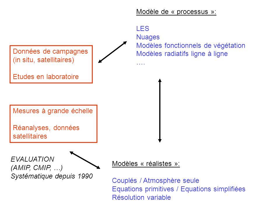 Modèle de « processus »: