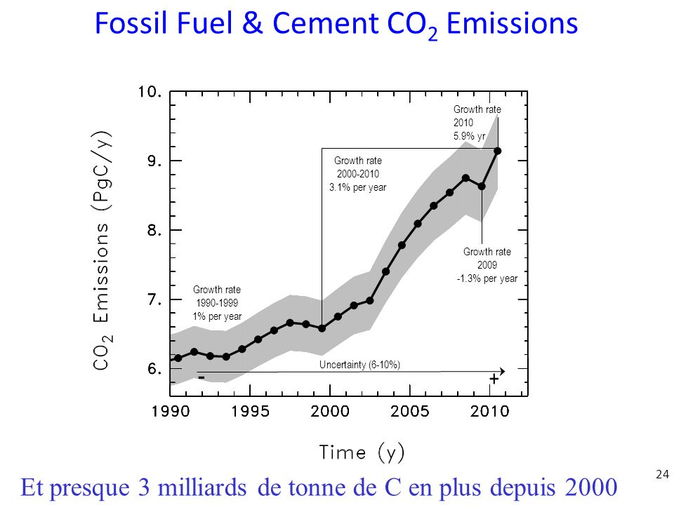 Fossil Fuel & Cement CO2 Emissions