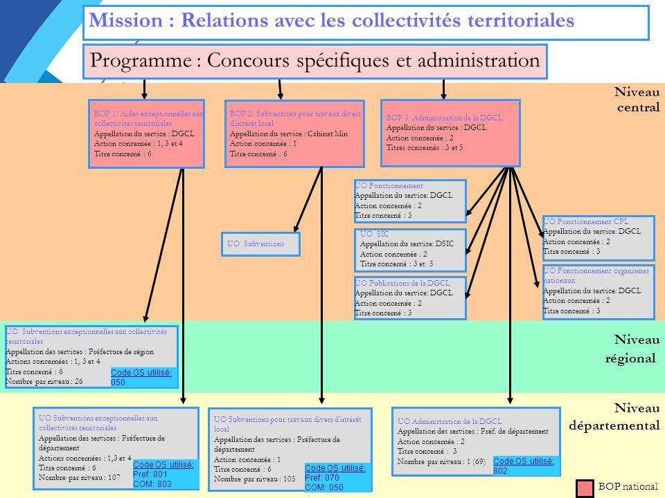 Programme : Concours spécifiques et administration