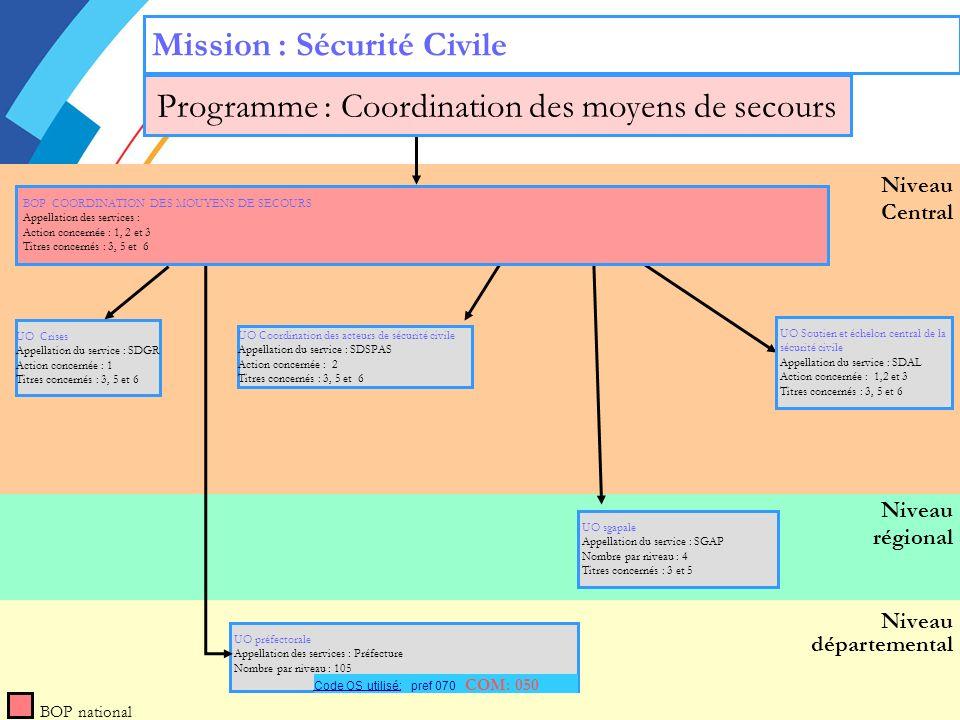 Programme : Coordination des moyens de secours