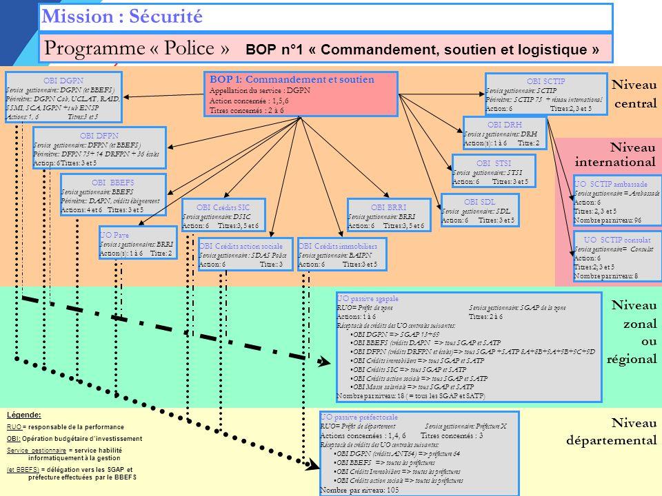 Programme « Police » BOP n°1 « Commandement, soutien et logistique »