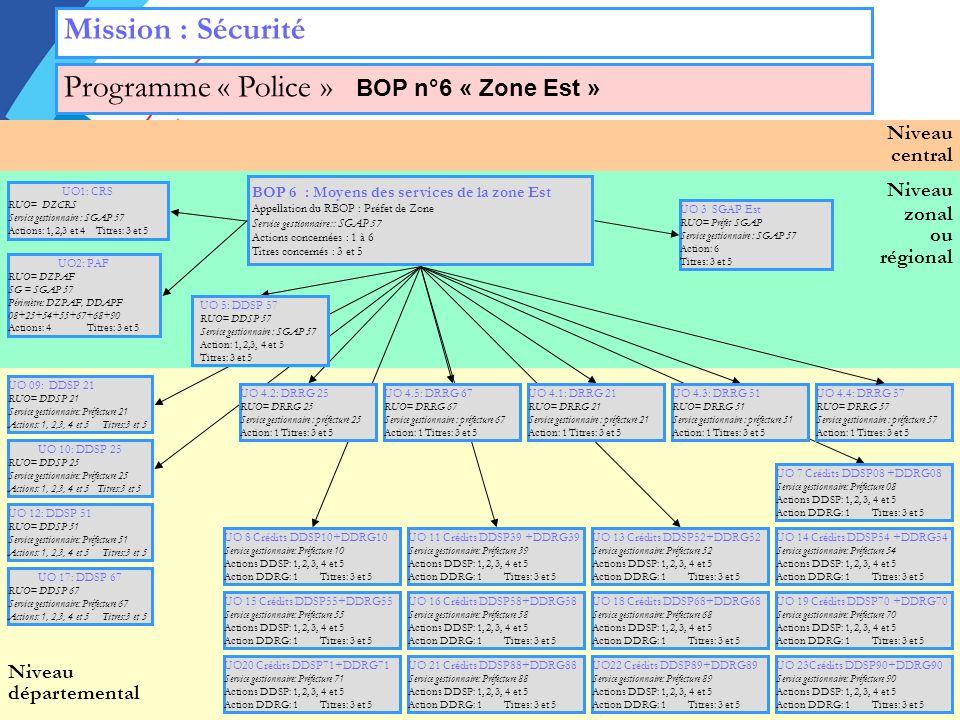 Programme « Police » BOP n°6 « Zone Est »