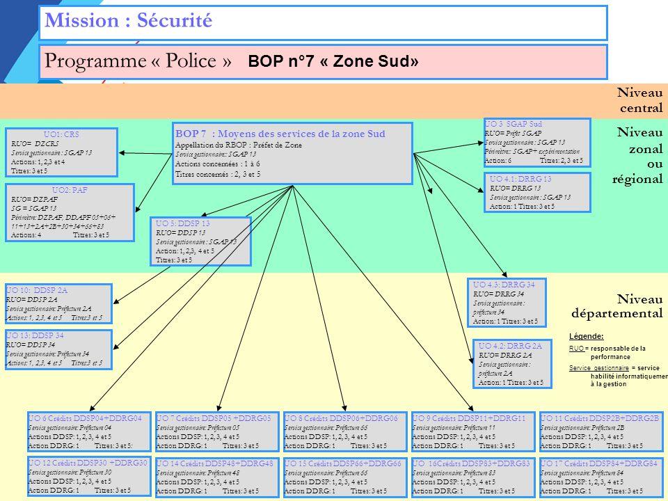 Programme « Police » BOP n°7 « Zone Sud»