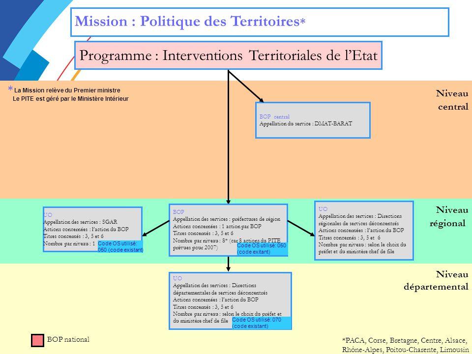 Programme : Interventions Territoriales de l'Etat