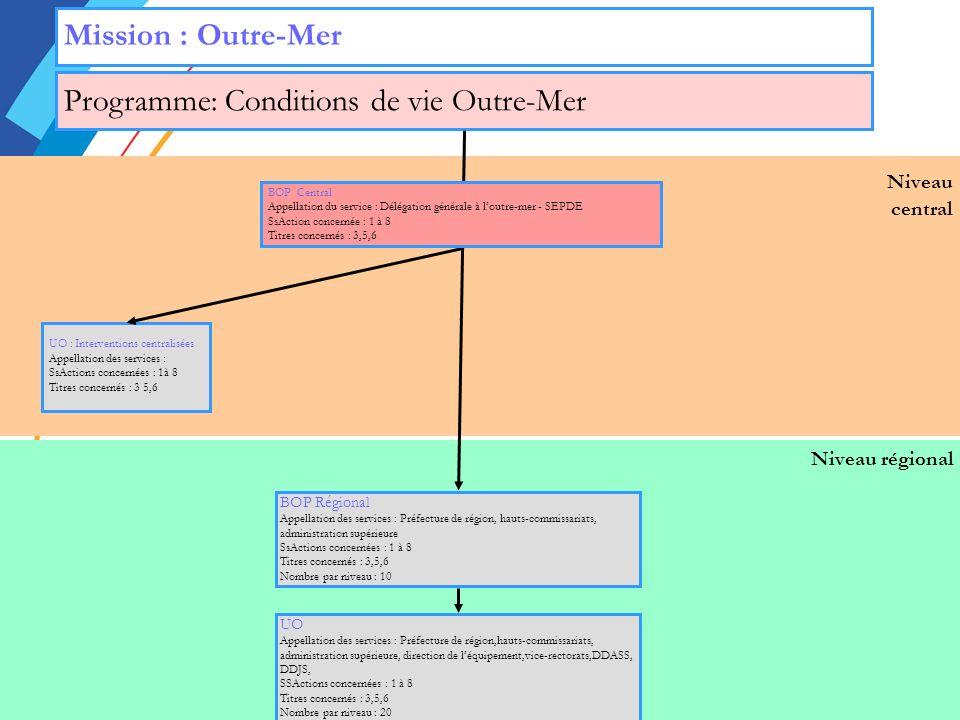 Programme: Conditions de vie Outre-Mer