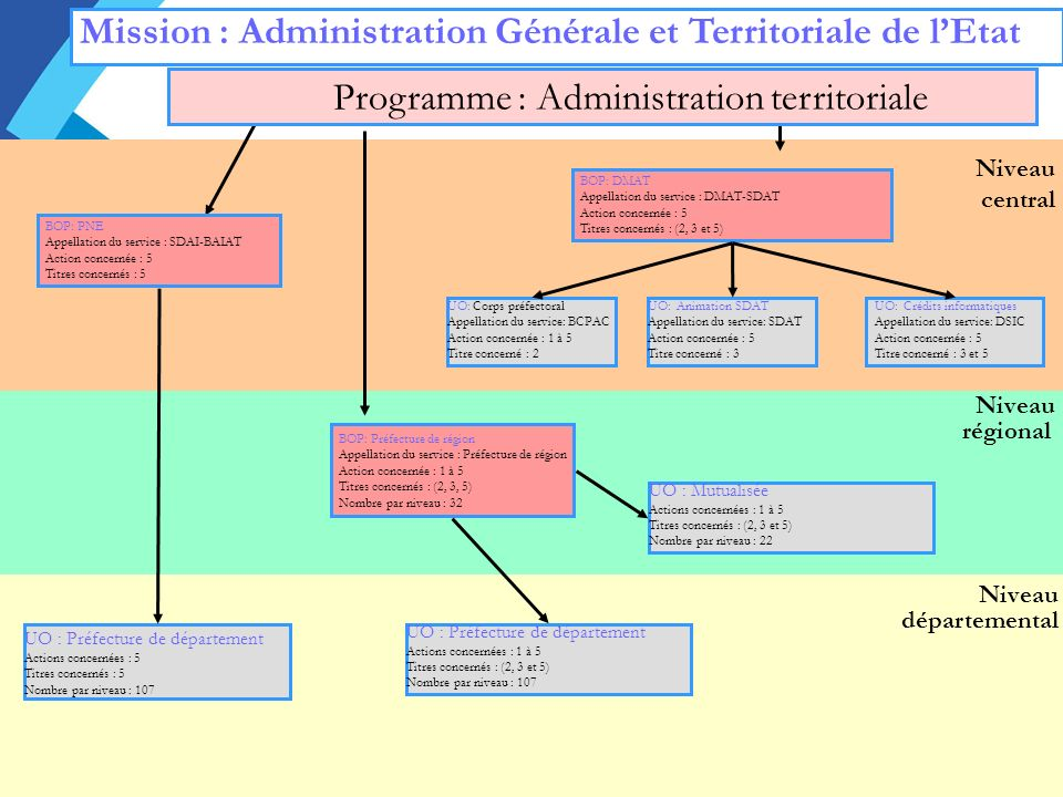 Programme : Administration territoriale