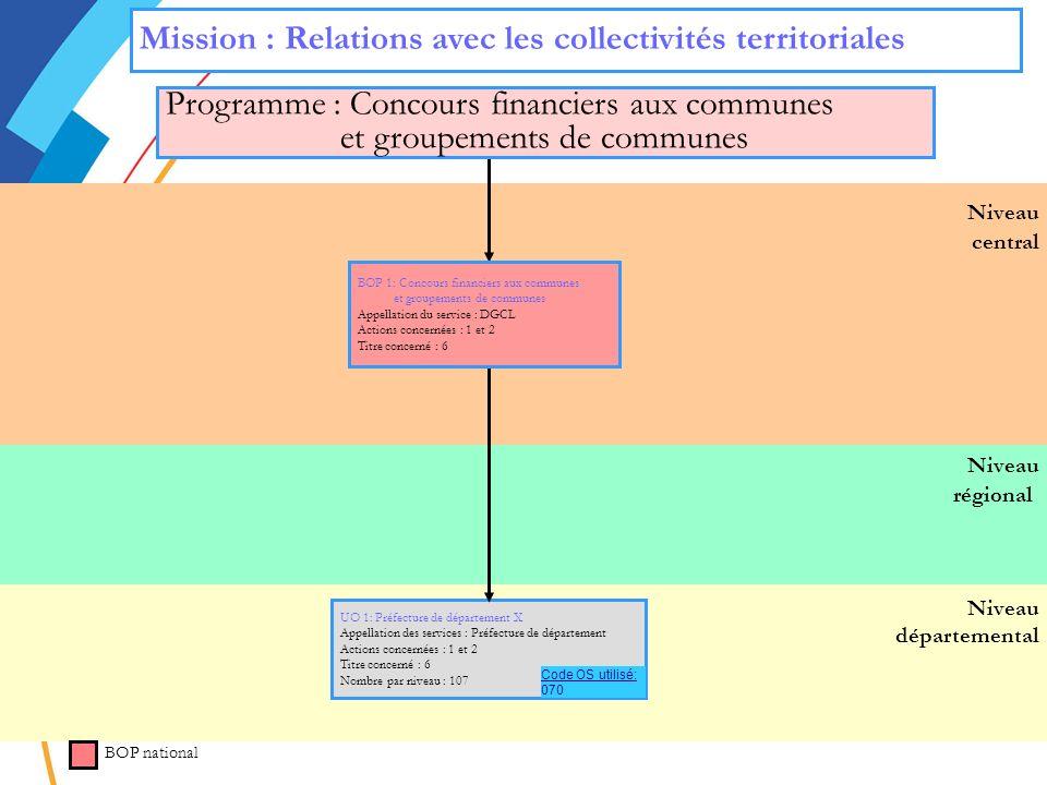 Mission : Relations avec les collectivités territoriales