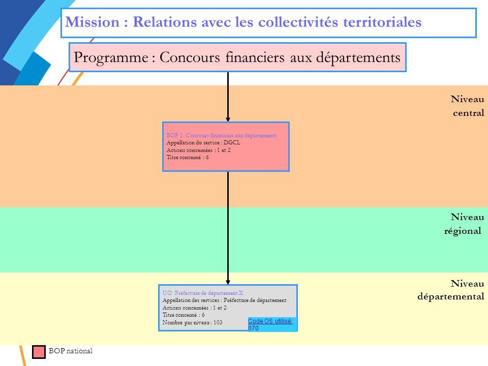 Programme : Concours financiers aux départements