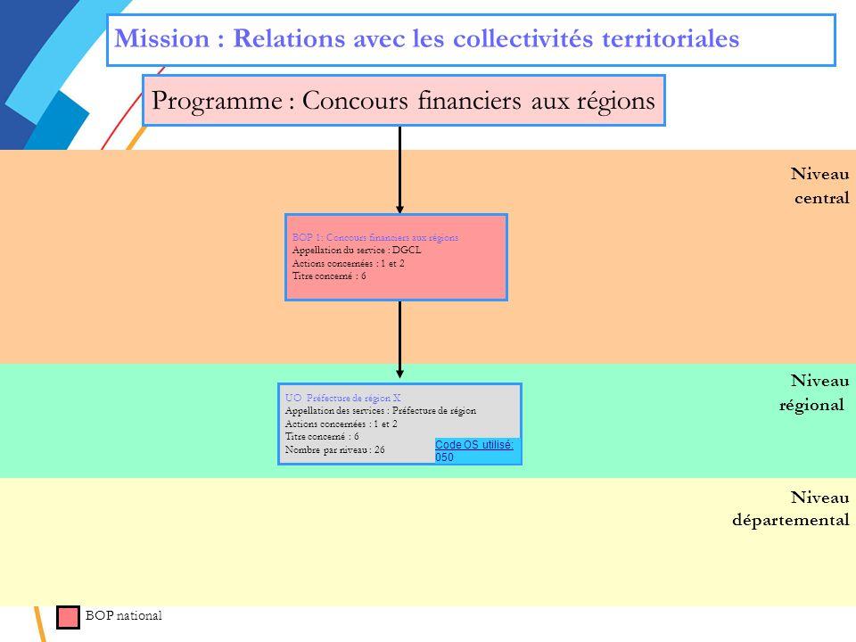 Programme : Concours financiers aux régions