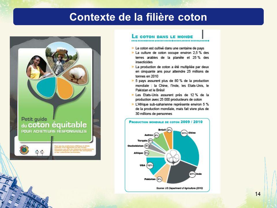 Contexte de la filière coton