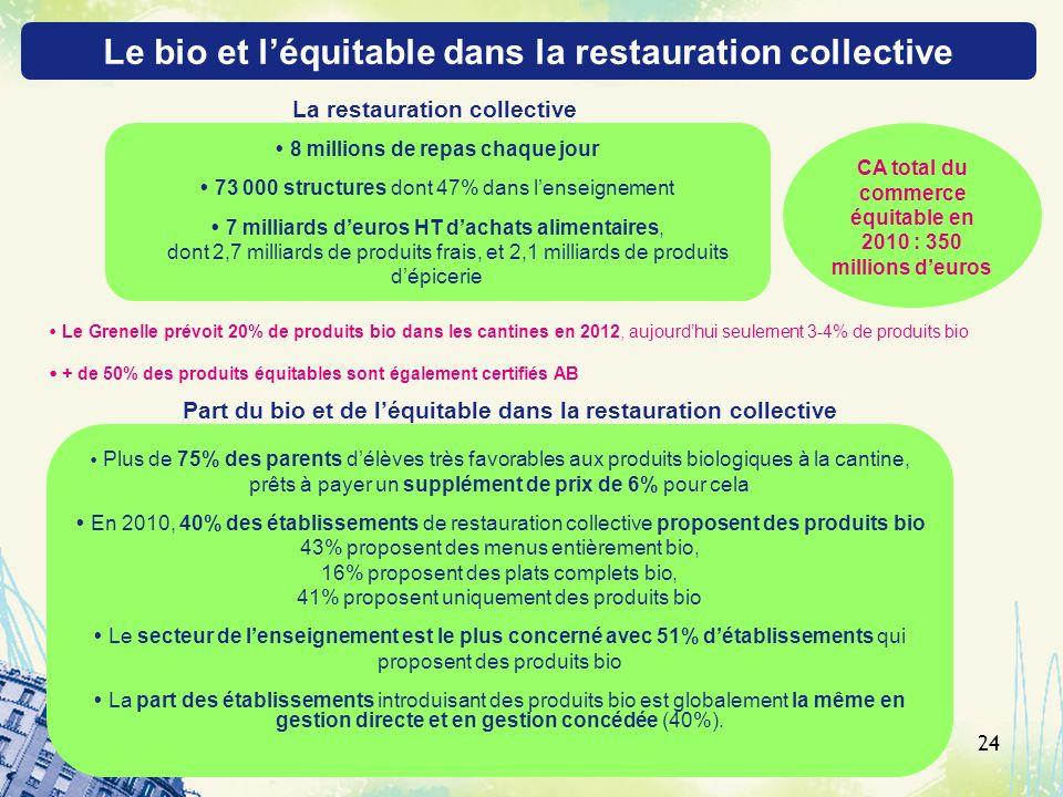 Le bio et l'équitable dans la restauration collective