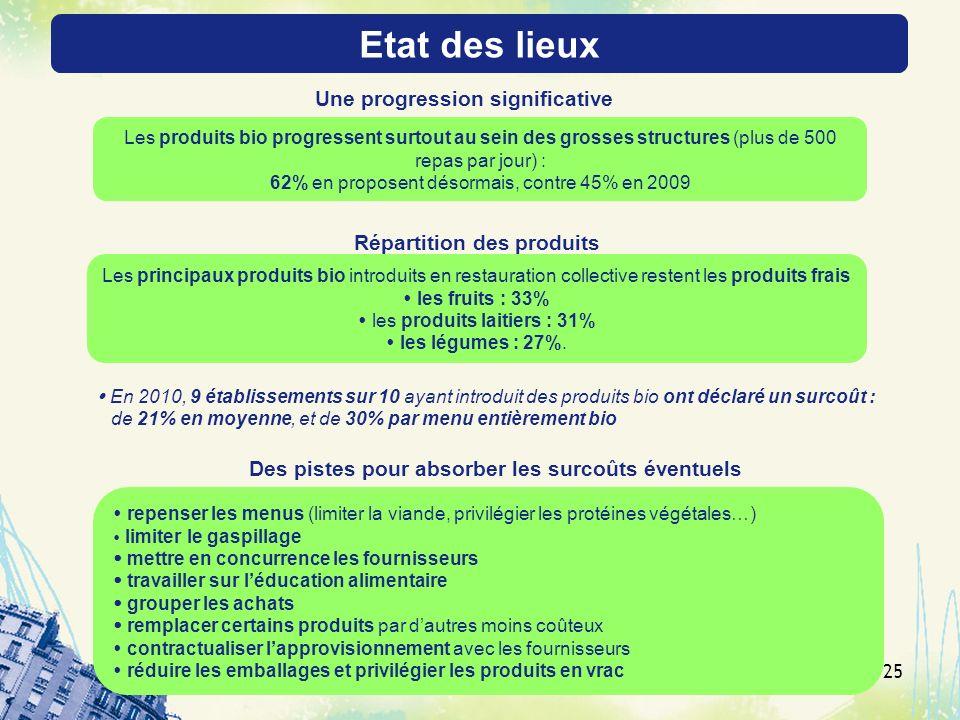 Etat des lieux Une progression significative Répartition des produits