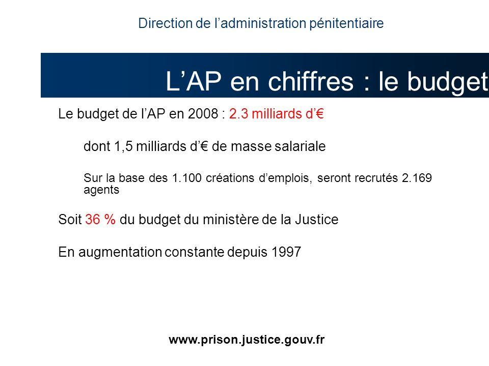 L'AP en chiffres : le budget
