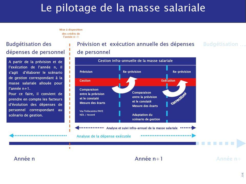 2 processus : La budgétisation qui s'opère en année n, pour n+1 en général.