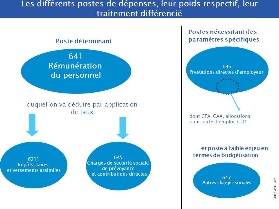 Les différents postes de dépenses, leur poids respectif, leur traitement différencié