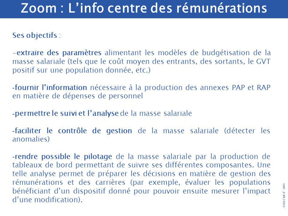 Zoom : L'info centre des rémunérations
