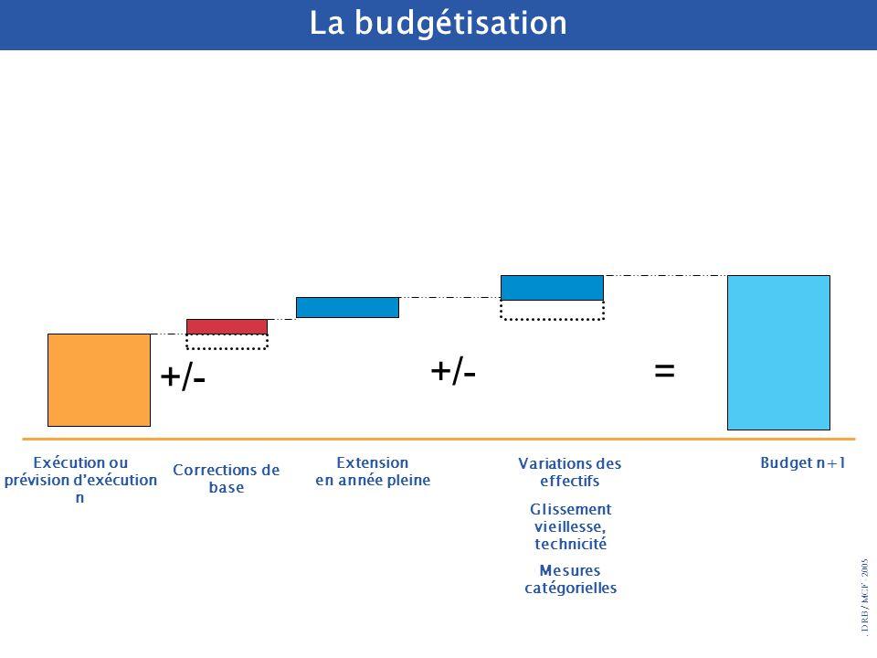 +/- = +/- La budgétisation Exécution ou prévision d'exécution n