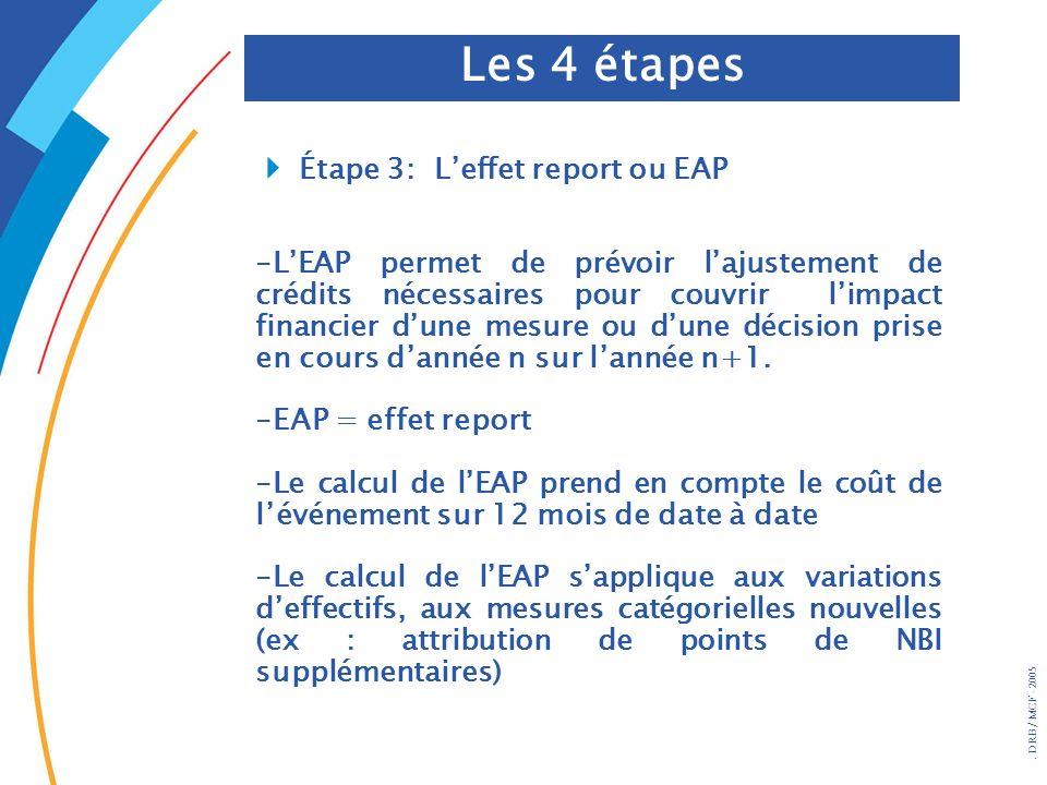 Les 4 étapes 4 Étape 3: L'effet report ou EAP
