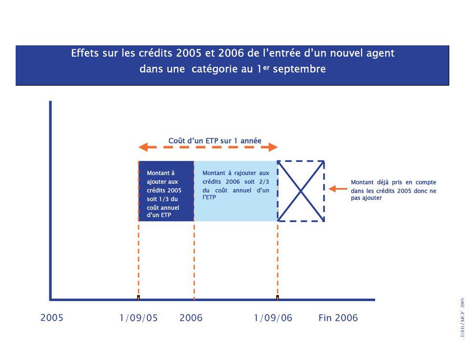 Schéma qui illustre l'importance de la date d'effet de la mesure et le fait que le calcul de l'EAP s'opère sur 12 mois de date à date.