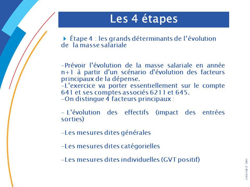 Les 4 étapes 4 Étape 4 : les grands déterminants de l'évolution de la masse salariale.
