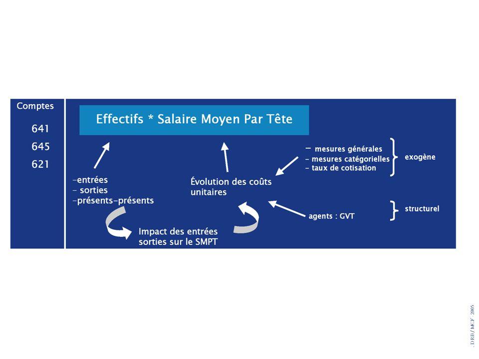 La dépense de l'essentiel du compte 641 (et des comptes associés, 645, 6211) peut se résumer à la formule suivante : taux d'évolution de la masse salariale = taux d'évolution des effectifs + taux d'évolution du Salaire Moyen par Tête ( SMPT),