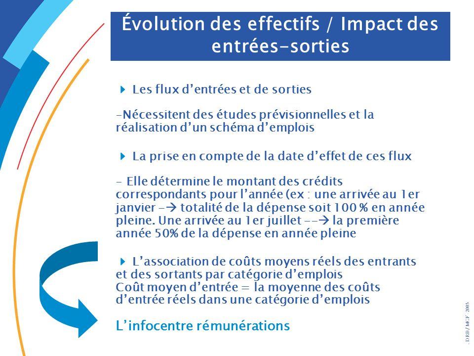 Évolution des effectifs / Impact des entrées-sorties