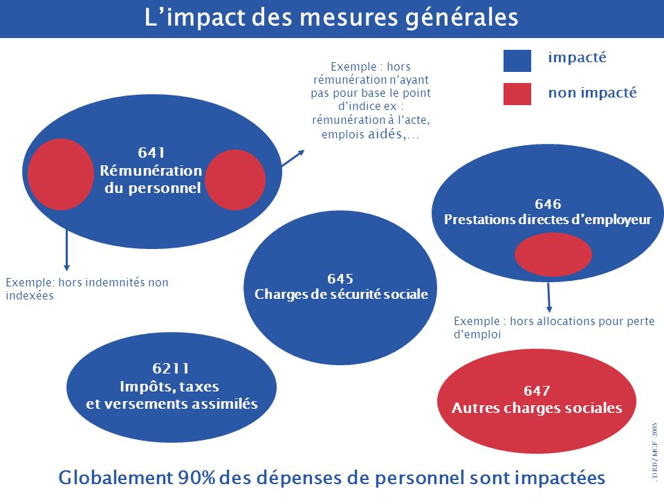 L'impact des mesures générales