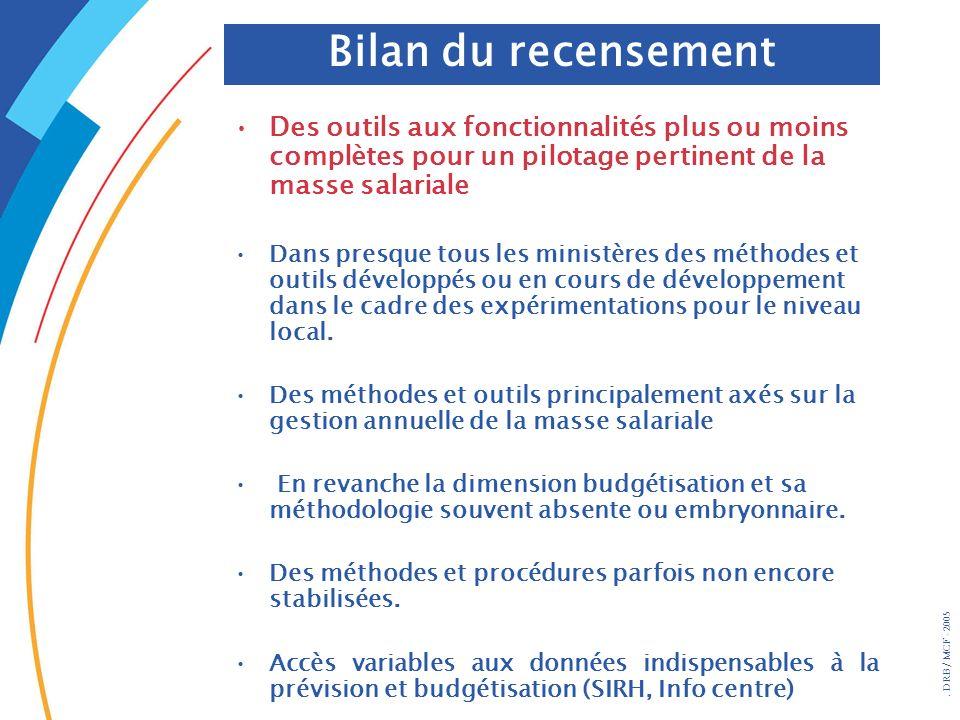 Bilan du recensement Des outils aux fonctionnalités plus ou moins complètes pour un pilotage pertinent de la masse salariale.