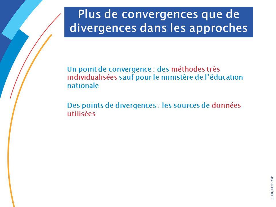 Plus de convergences que de divergences dans les approches