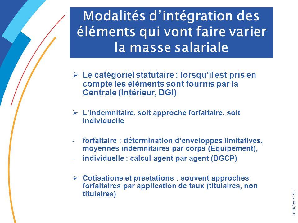 Modalités d'intégration des éléments qui vont faire varier la masse salariale