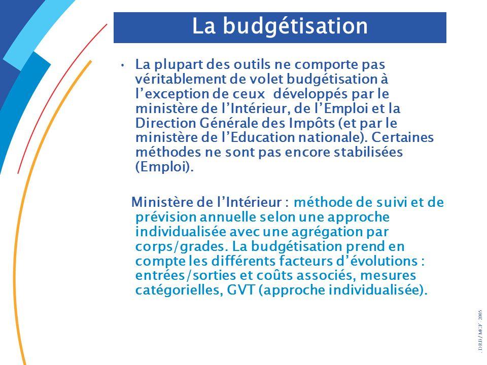 La budgétisation