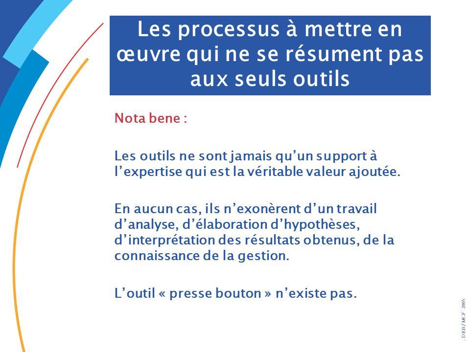 Les processus à mettre en œuvre qui ne se résument pas aux seuls outils