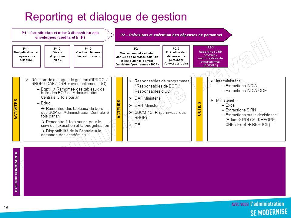 Reporting et dialogue de gestion
