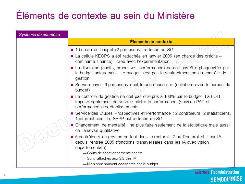 Éléments de contexte au sein du Ministère